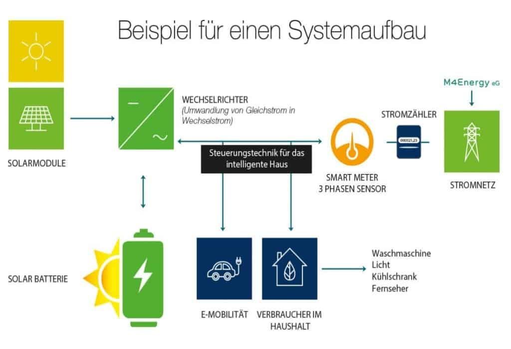 Solar-Systemaufbau